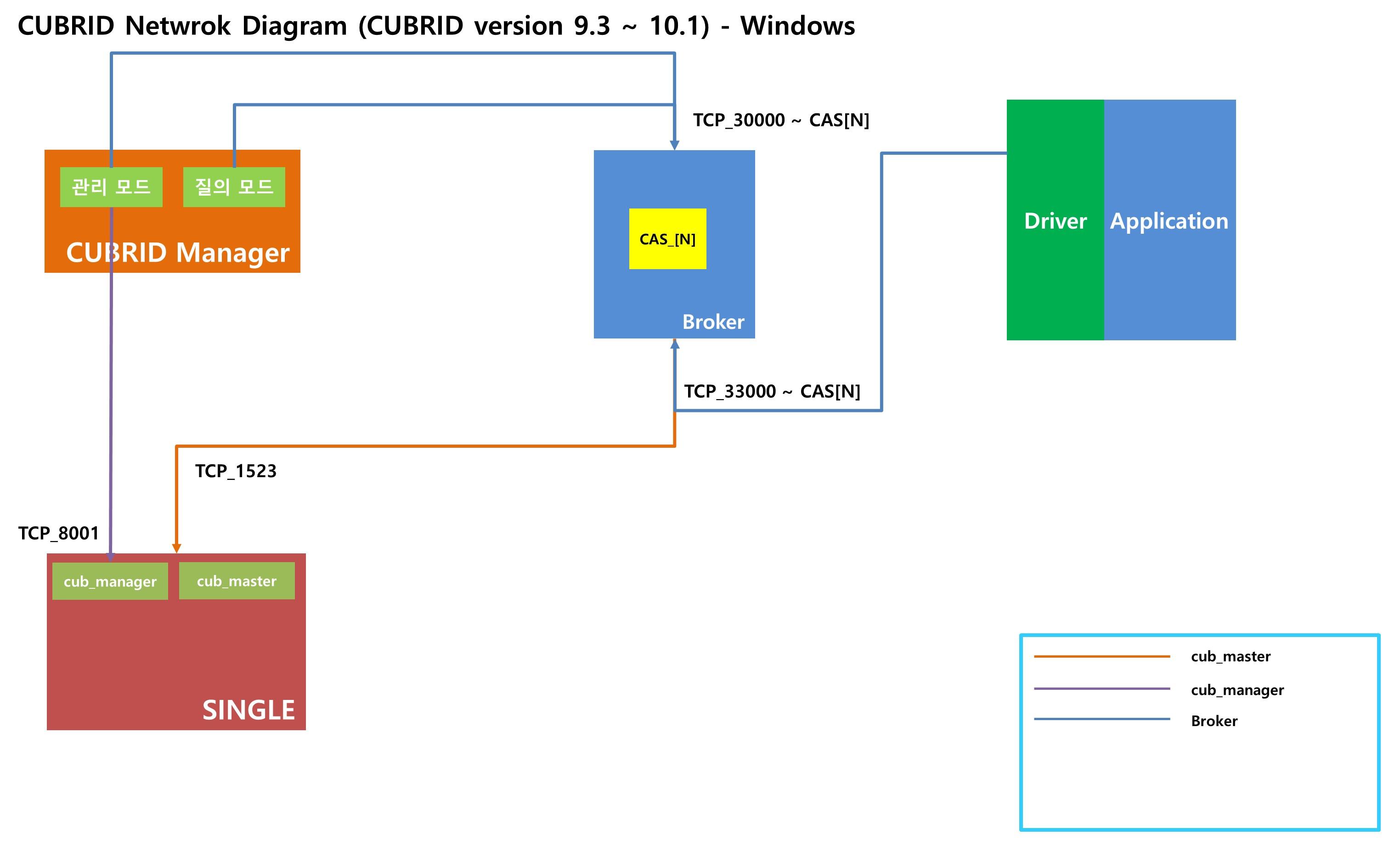 cubrid_network_single.jpg