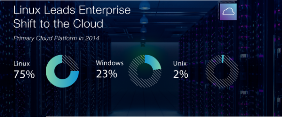 linux leads enterpirse shift to the cloud.PNG