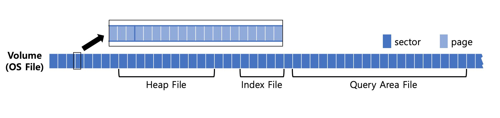 Volume Architecture