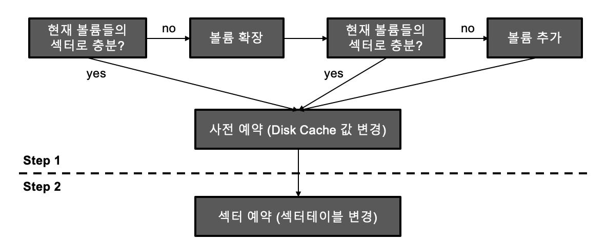 2 step sector reservation