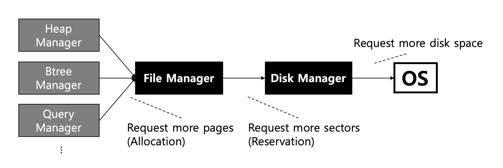 Disk, File Manager